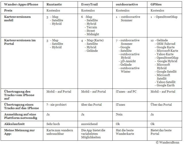 Vergleich iPhone WanderApp